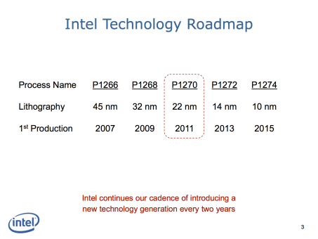 Figure 1 Pericom Intel revolutionary 22nm transistor technology presentation