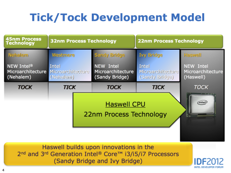 Figure 2 Pericom Intel roadmap Haswell microarchitecture