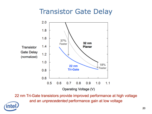 Figure 3 Pericom Intel 3 revolutionary 22nm transistor technology presentation