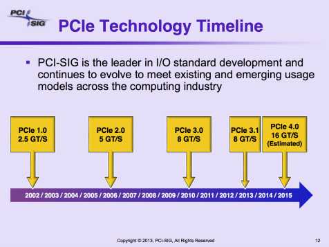 Figure 4 Pericom PCI Roadmap: PCI Express just keeps getting faster. (Courtesy: PCISIG.)