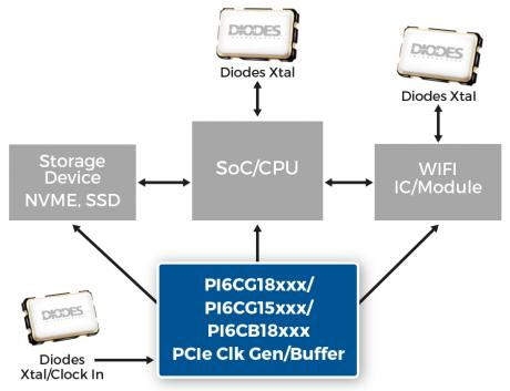 PCIe Gen 4 Clock Generators and Buffers PI6 PR Image Web size