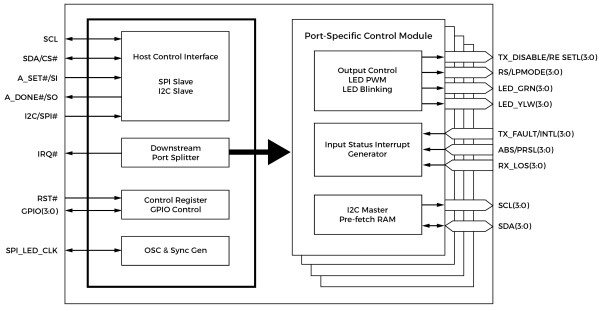 Fig. 3: A functional block diagram of the PI7C1401 Port Expander From Diodes Incorporated