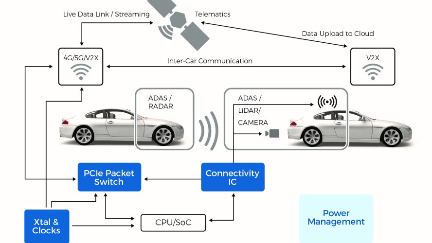 Advanced Driver Assistance Systems ADAS from Diodes Incorporated