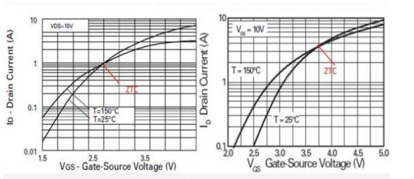 Selecting the Right MOSFETs for Motor Drive Applications