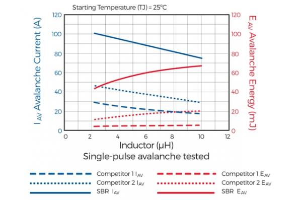 Protecting Vehicle Electronics from Reverse-Battery