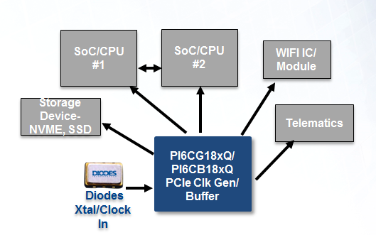 Block Diagram PI6CG18xQ and PI6CB18xQ