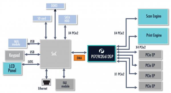 Top 3 Uses for PCI Express Switches | Diodes Incorporated
