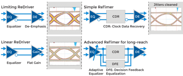 Linear redrivers make visible difference in displayport connections fig 5 redrivers retimers ccuart Choice Image