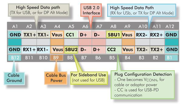 Figure 2 USB Type C pins usb type c is coming 3 things you've just gotta know diodes USB 2.0 Pinout at soozxer.org