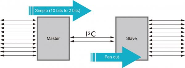 Three Reasons Your Design Needs I²C I/O Expanders | Diodes Incorporated