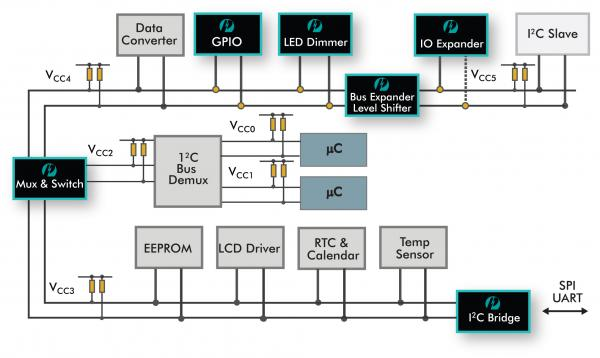 Three Reasons Your Design Needs I²C I/O Expanders | Diodes