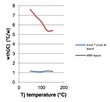 Understanding Semiconductor Thermal Resistance Data | Diodes